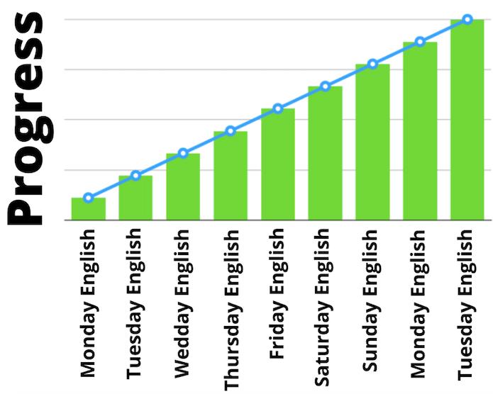 a graph showig steady progress